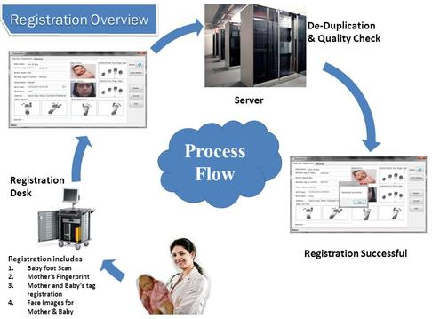 Infant Security Solution Bioenable