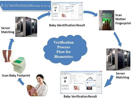 Varification Based on Biometrics
