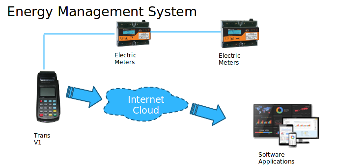 Energy managment system
