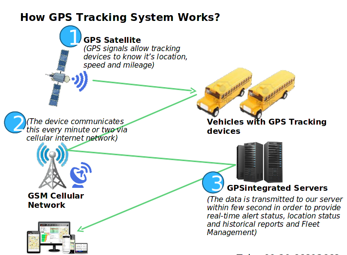 GPS working