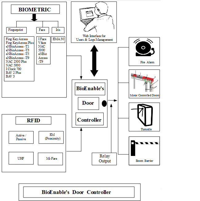 bioenable_door_controller_block_diagram