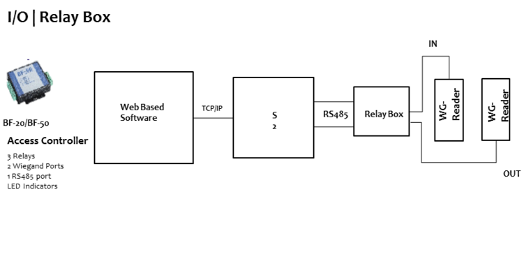 bioenable_door_controller_relay_box