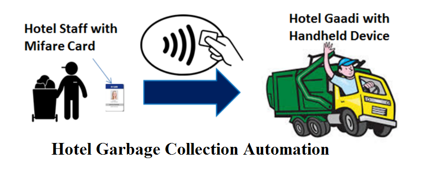 hotel_garbage_collection_automation