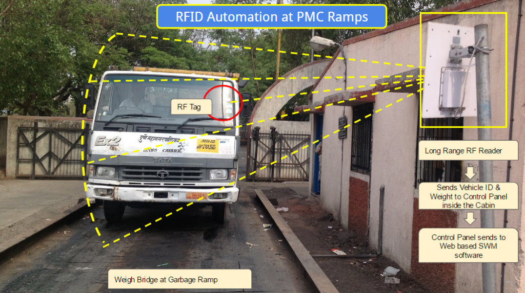 rfid_automation_pmc_camps
