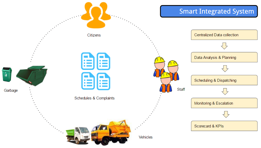smart_integrated_system