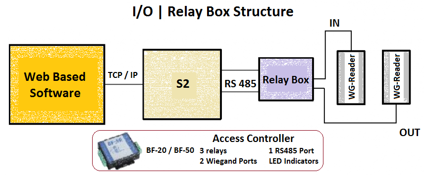 door-controller-relay-soltion-bioenable-technology