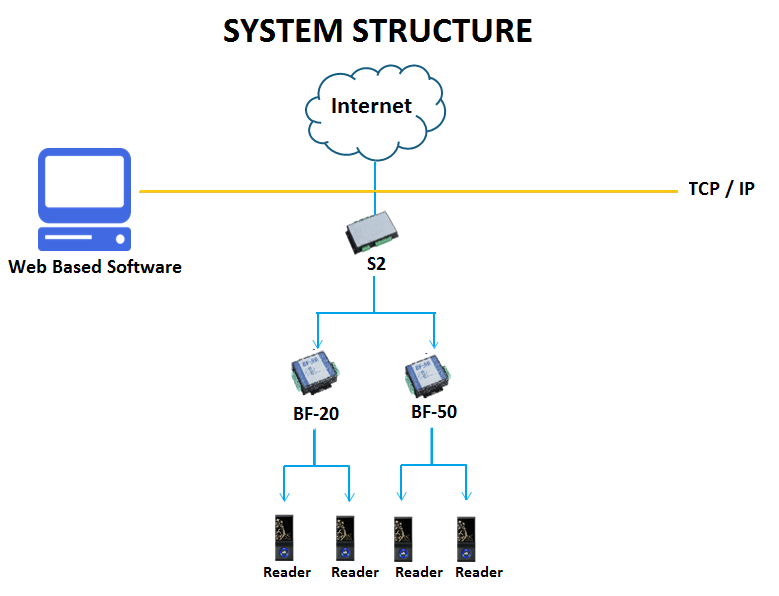 system-structure-multi-door-bioenable-system