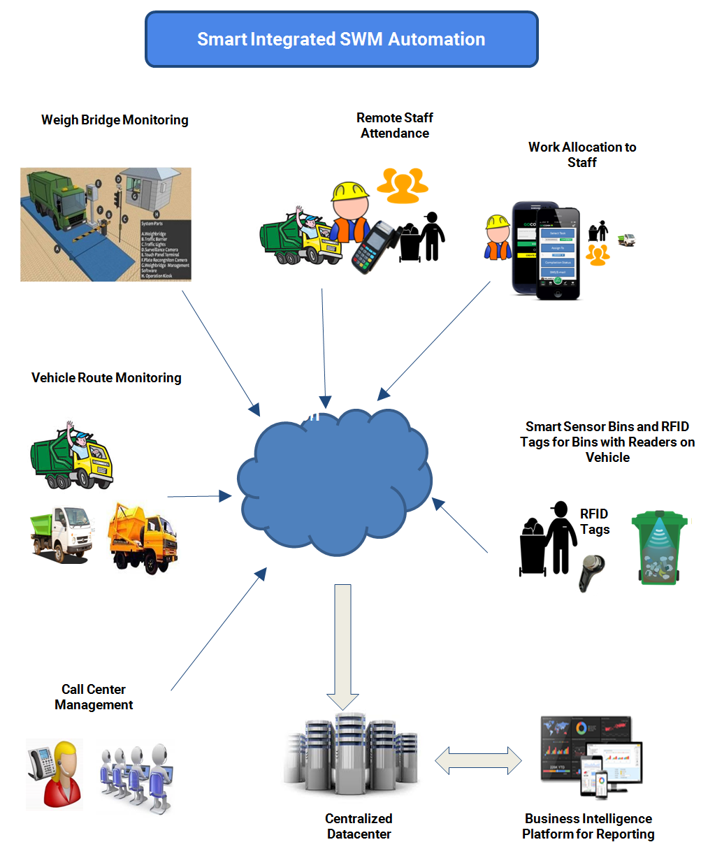Waste Management In Beaumont Mail: Integrated Solid Waste Management Solution