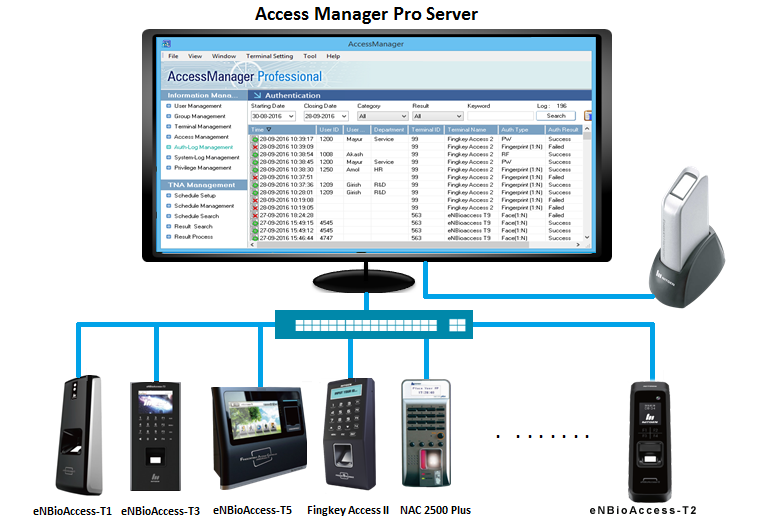 Access Manager Software